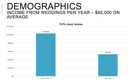 BPSI_94% More Income
