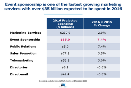 Event Sponsorships are on the Rise in 2016 1